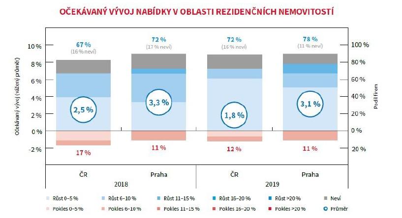 d1eabdfc6 Nabídka developerských firem v Praze nestačí pokrývat zájem o nové byty a  kanceláře