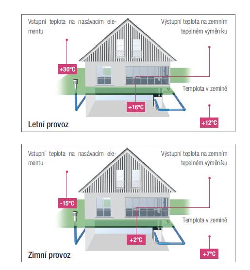 Zemní vzduchový výměník výrazně zlepšuje efektivitu rekuperačních jednotek. obrázky – letní a zimní provoz